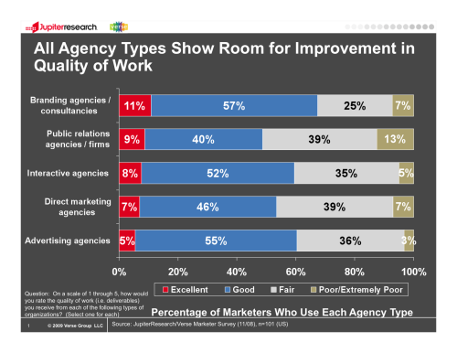 Marketers rating quality of work of their agencies