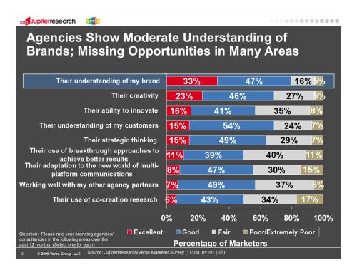 Marketers rating branding agencies/brand consultants
