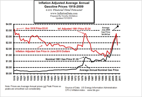 Inflation_adjusted_gasoline_price