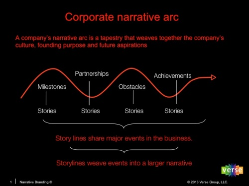 Corporate_NarrativeArc